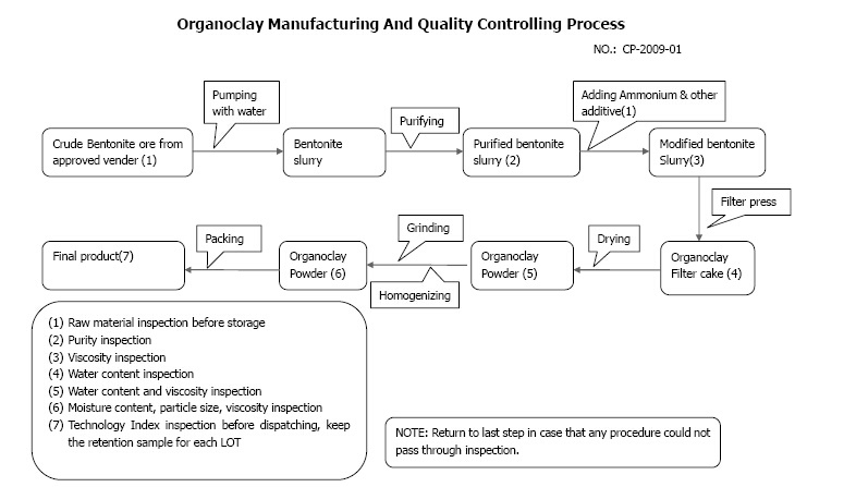 Product Quality Control Process Quality Control Process of